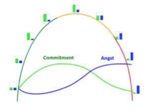 Verlauf der Faktoren Commitment und Angst im Lebenszyklus eines Unternehmens