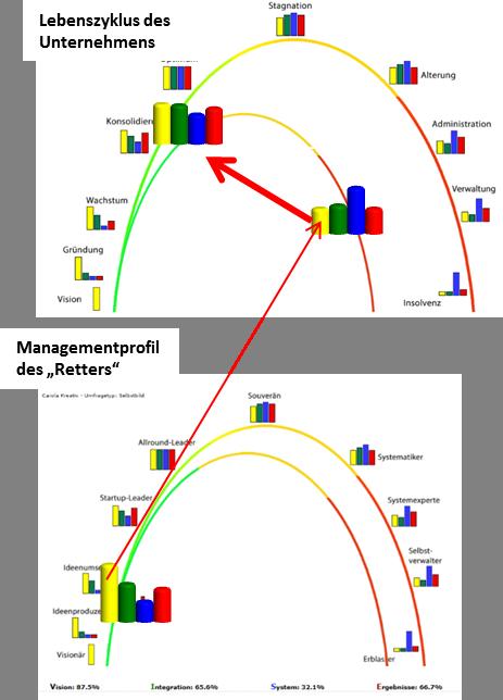 Kombination und die Wechselwirkung des Standortes eines Unternehmens